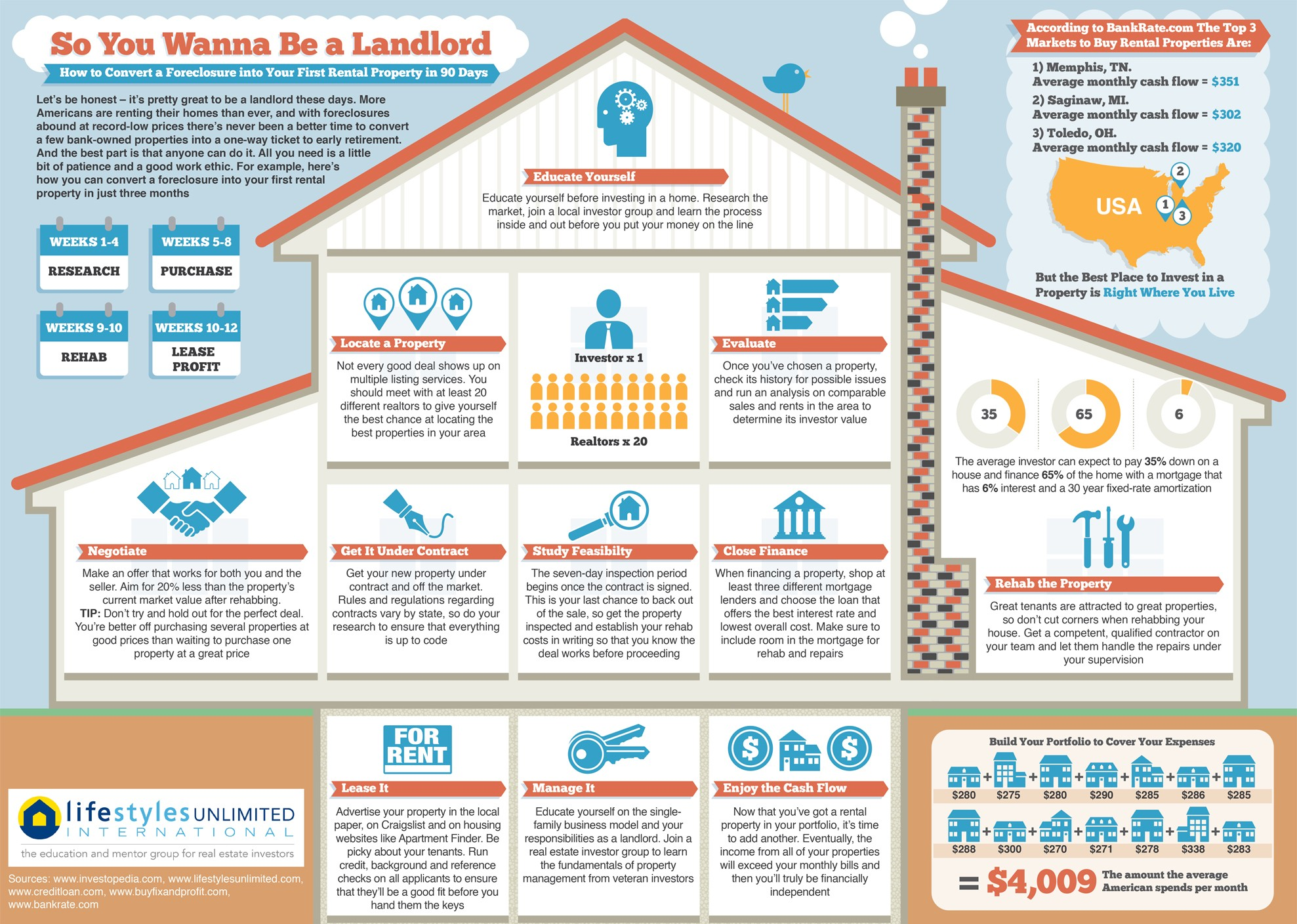 So You Wanna Be A Landlord (Infographic)